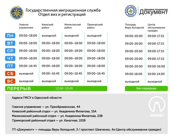 Безвиз с ЕС: как получить биометрический загранпаспорт в Одессе