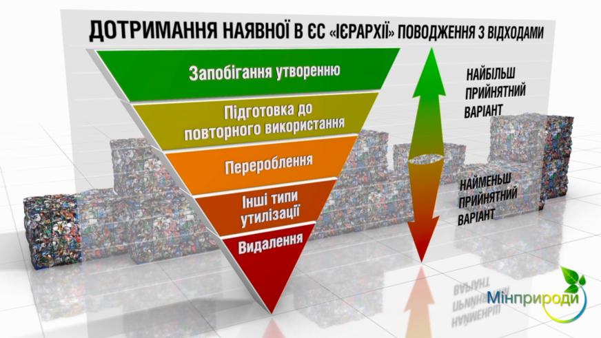 Приоритеты обращения с отходами из презентацииНациональной стратегии управления отходами Минприроды.