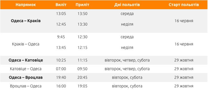 Фото lowcostavia.com.ua