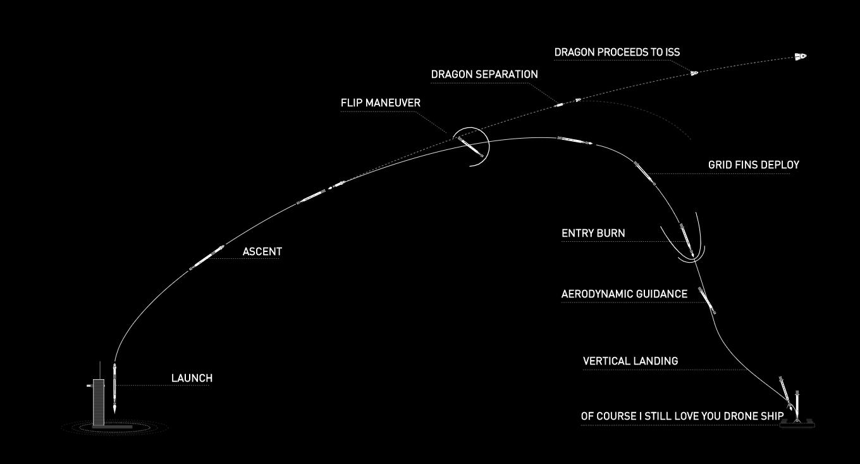 Так будет выглядеть отправка Crew Dragon на МКС. Иллюстрация — SpaceX.