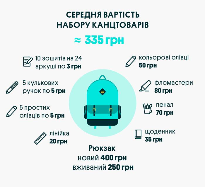 Инфографика —OLX.