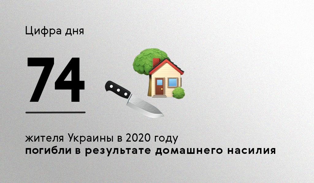 Цифра дня. 74 жителя Украины погибли за год от домашнего насилия