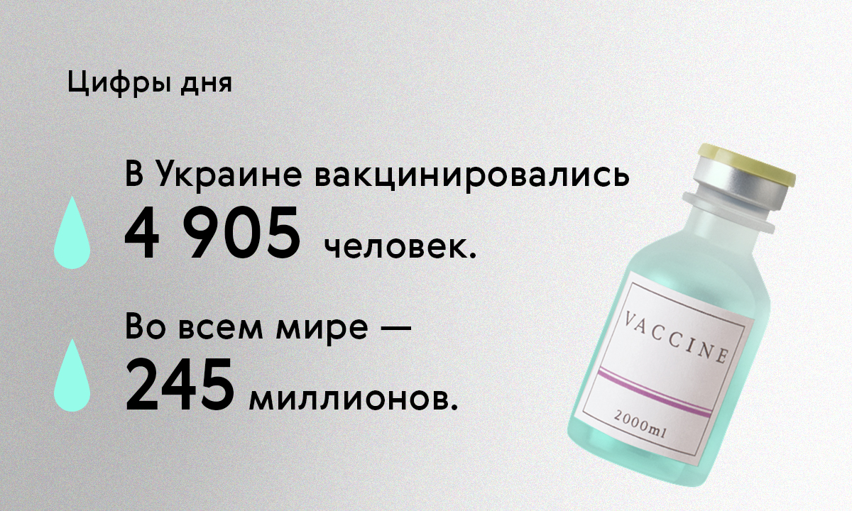 Цифры дня. В Украине вакцинировались 4905 человек, а во всем мире — 245 миллионов