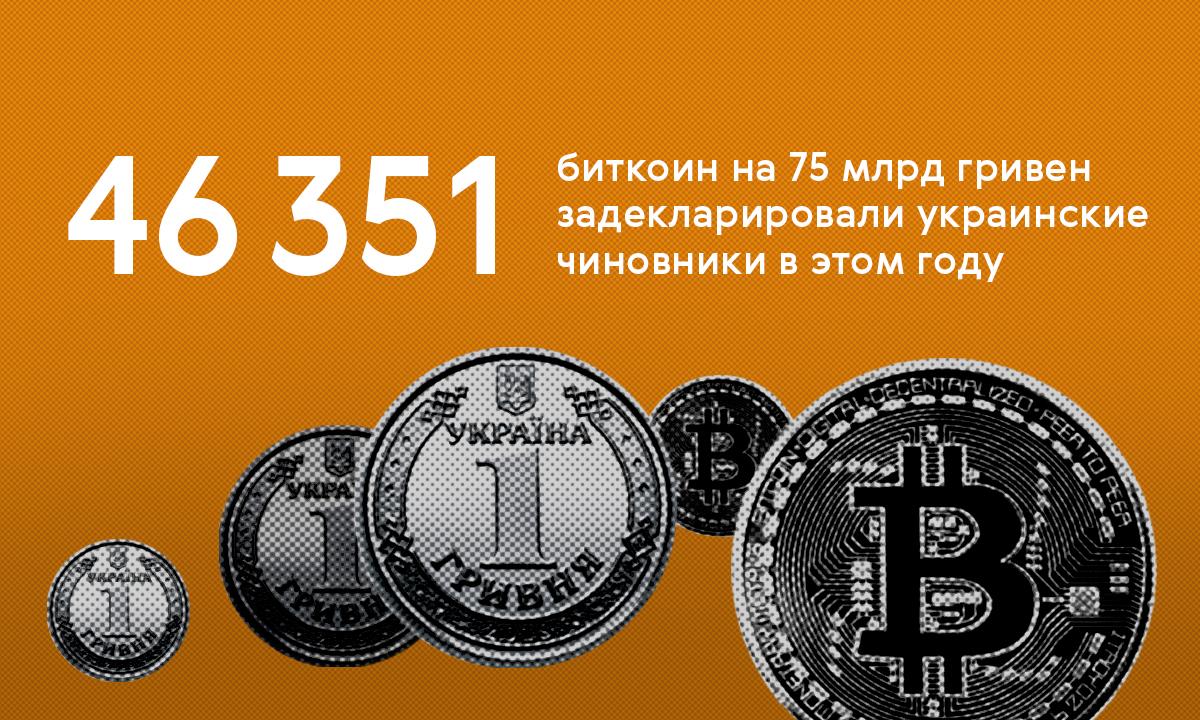 Цифра дня. 46 351 биткоин на 75 миллиардов гривен задекларировали украинские чиновники в этом году