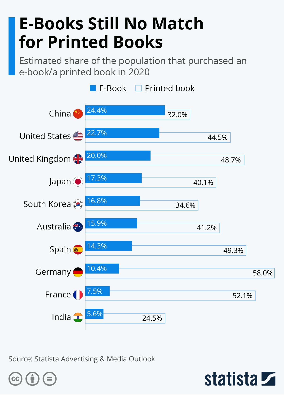 Синим цветом обозначены респонденты, купившие электронные книги, белым — бумажные. Иллюстрация — Statista's Advertising & Media Outlook.