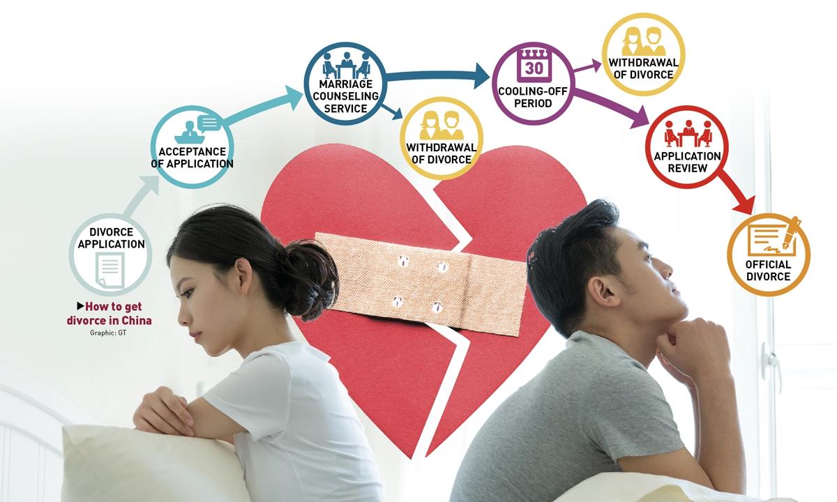 Процесс развода в Китае. Иллюстрация — Global Times.