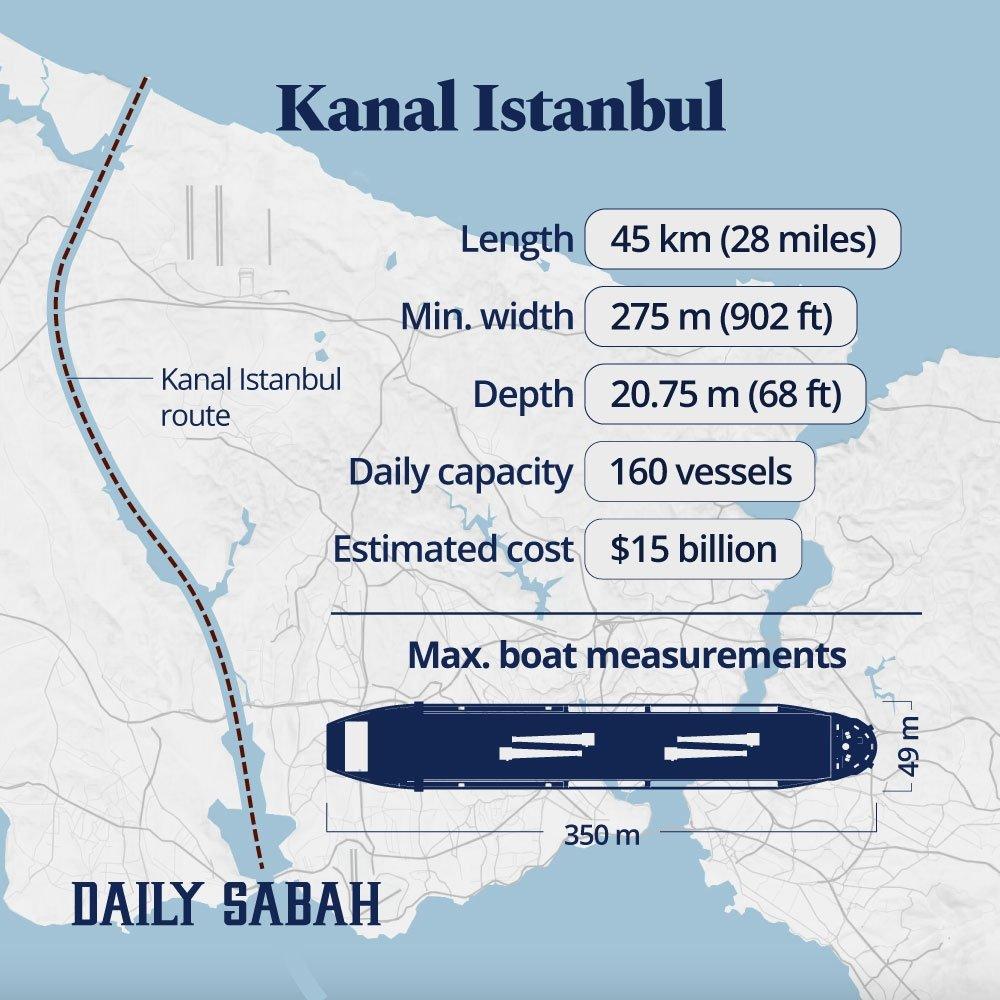 Фото — Daily Sabah.