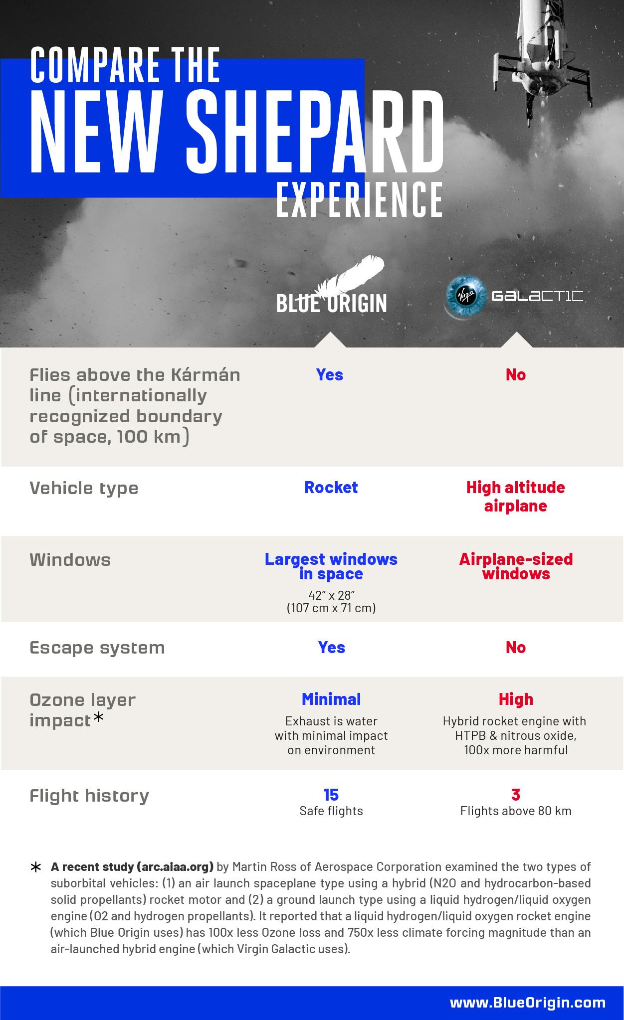 Сравнительная таблица от Blue Origin.