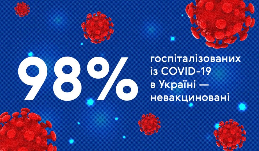 Цифра дня. 98% госпитализированных с COVID-19 в Украине — невакцинированные